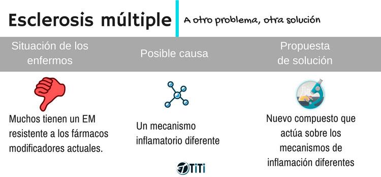 tratamiento-esclerosis-multiple