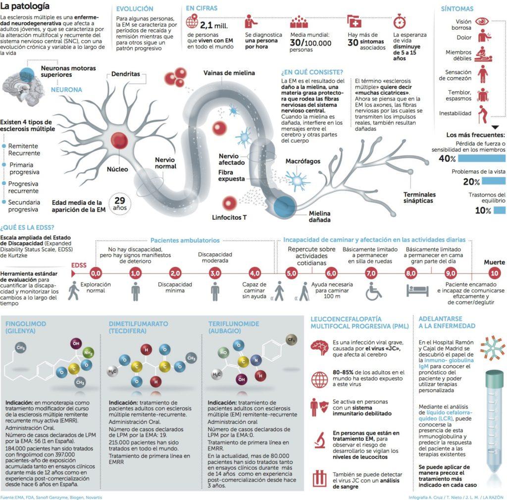 infografia-em_la-razon